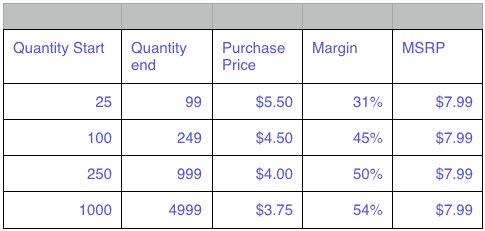 Customized unit price list
